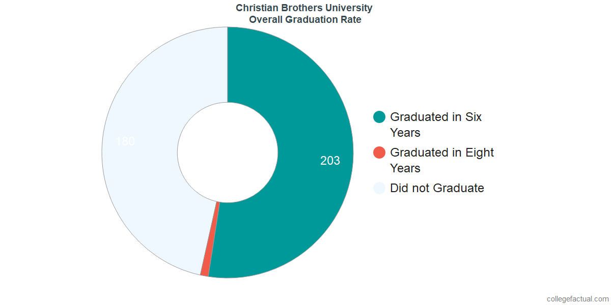 Undergraduate Graduation Rate at Christian Brothers University