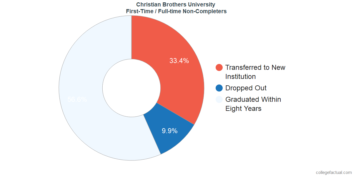 Non-completion rates for first-time / full-time students at Christian Brothers University