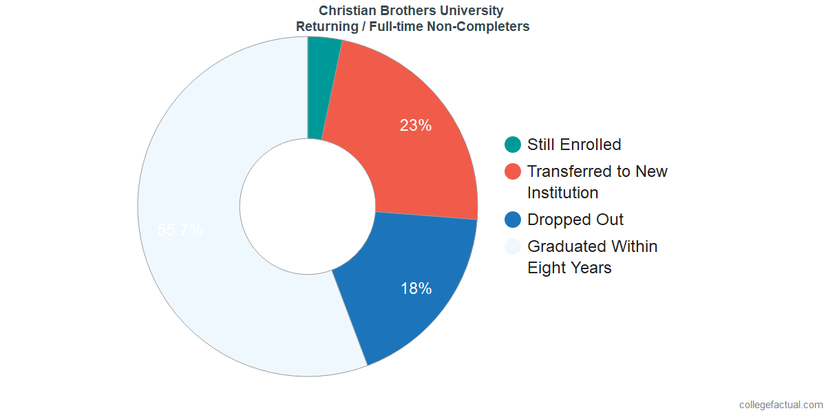 Non-completion rates for returning / full-time students at Christian Brothers University