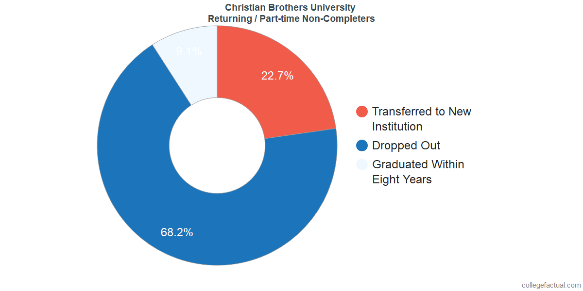 Non-completion rates for returning / part-time students at Christian Brothers University