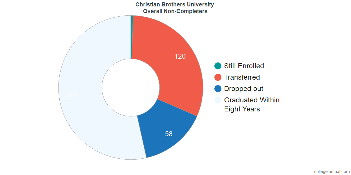 outcomes for students who failed to graduate from Christian Brothers University