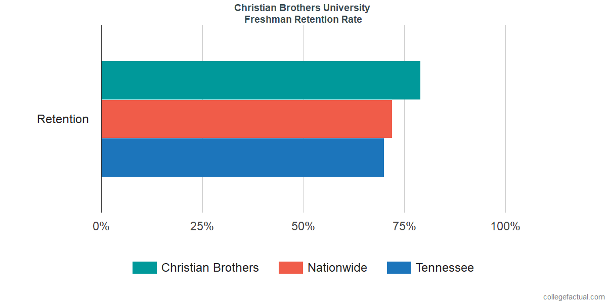 Freshman Retention Rate at Christian Brothers University