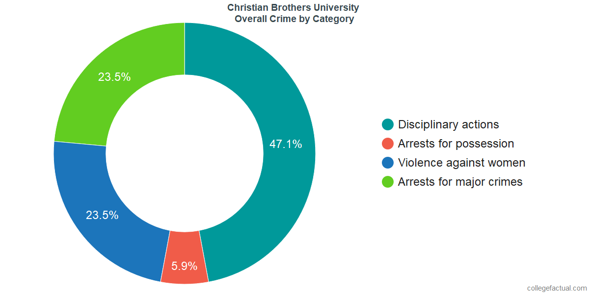 Overall Crime and Safety Incidents at Christian Brothers University by Category