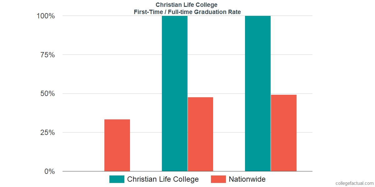 Graduation rates for first-time / full-time students at Christian Life College