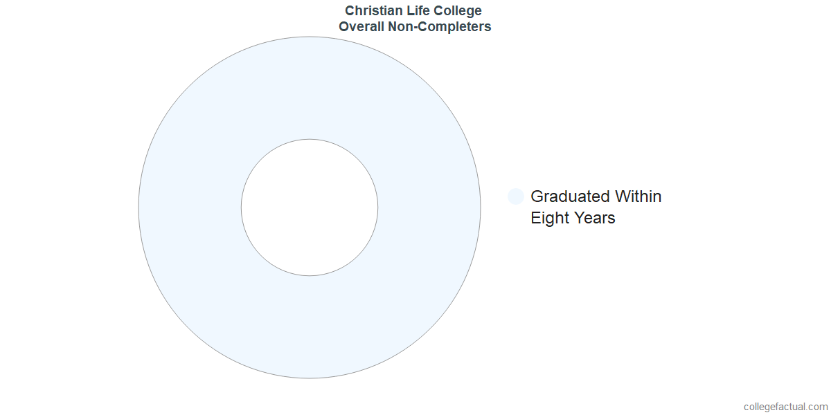 outcomes for students who failed to graduate from Christian Life College
