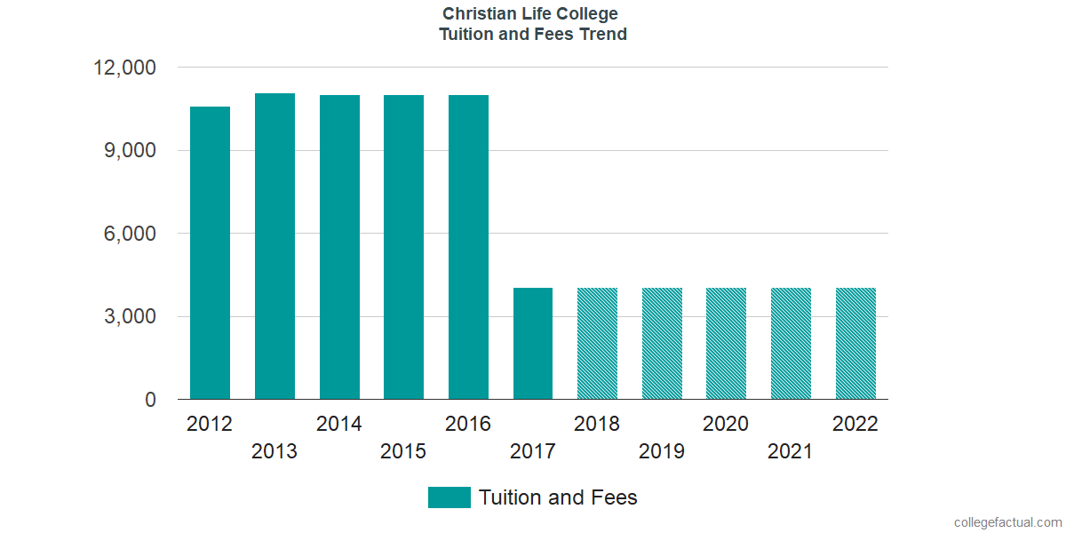 Tuition and Fees Trends at Christian Life College