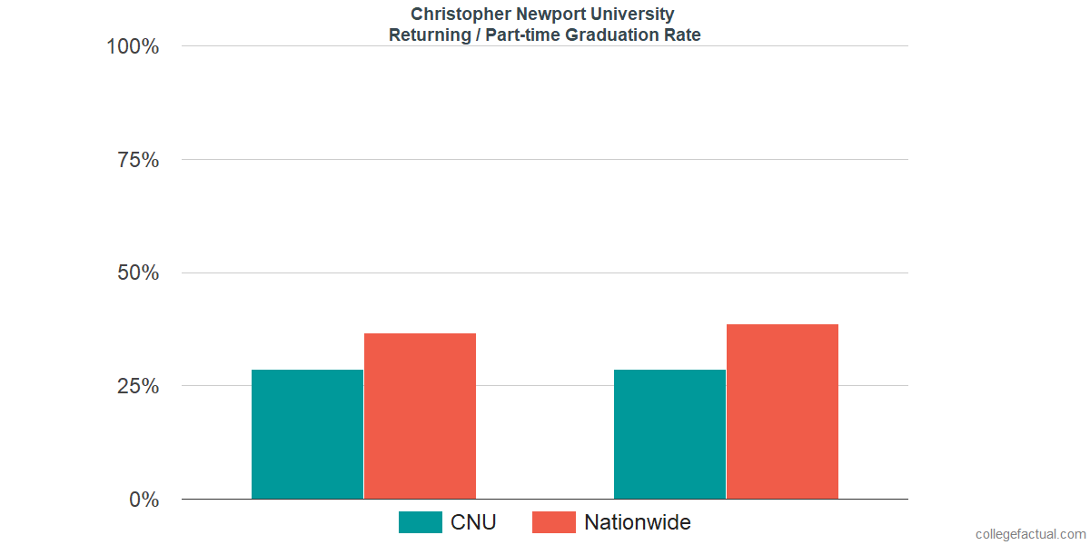 Graduation rates for returning / part-time students at Christopher Newport University