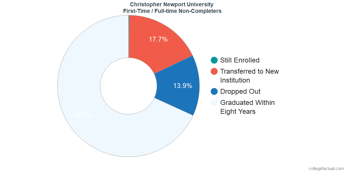 Non-completion rates for first-time / full-time students at Christopher Newport University