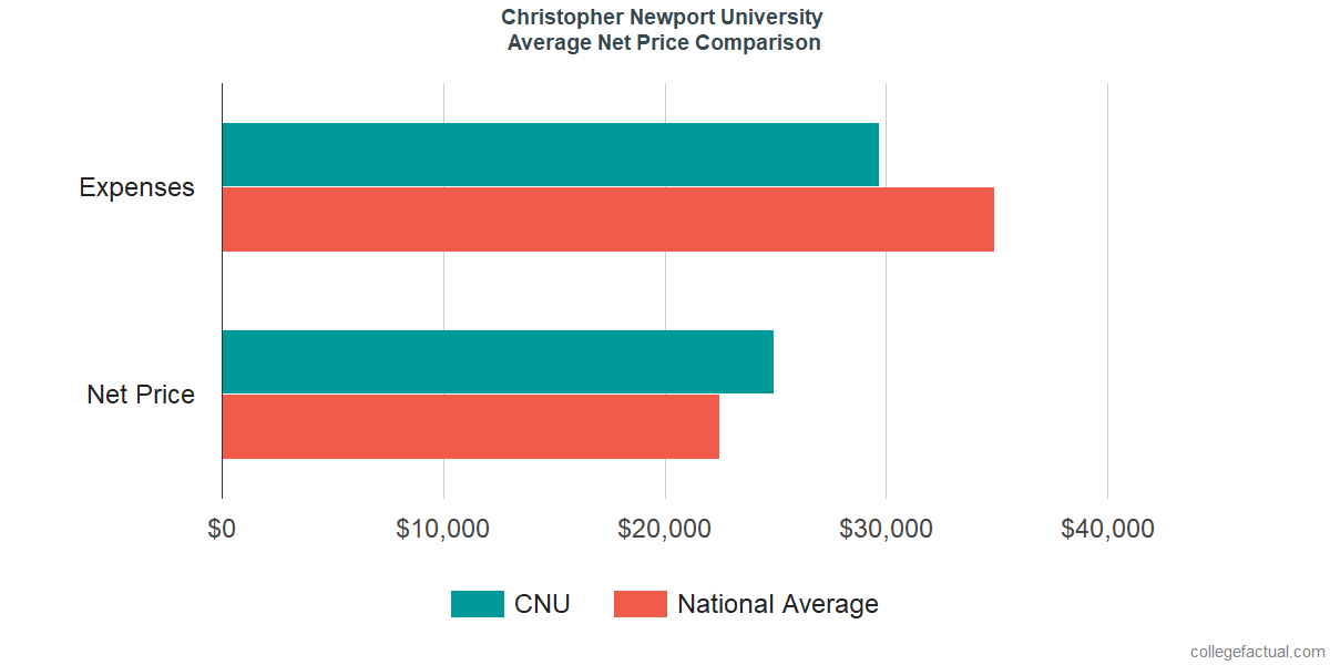 Net Price Comparisons at Christopher Newport University