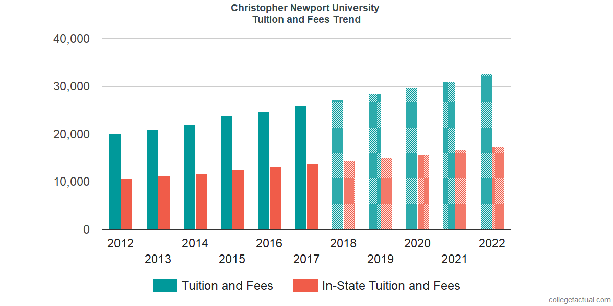 Tuition and Fees Trends at Christopher Newport University