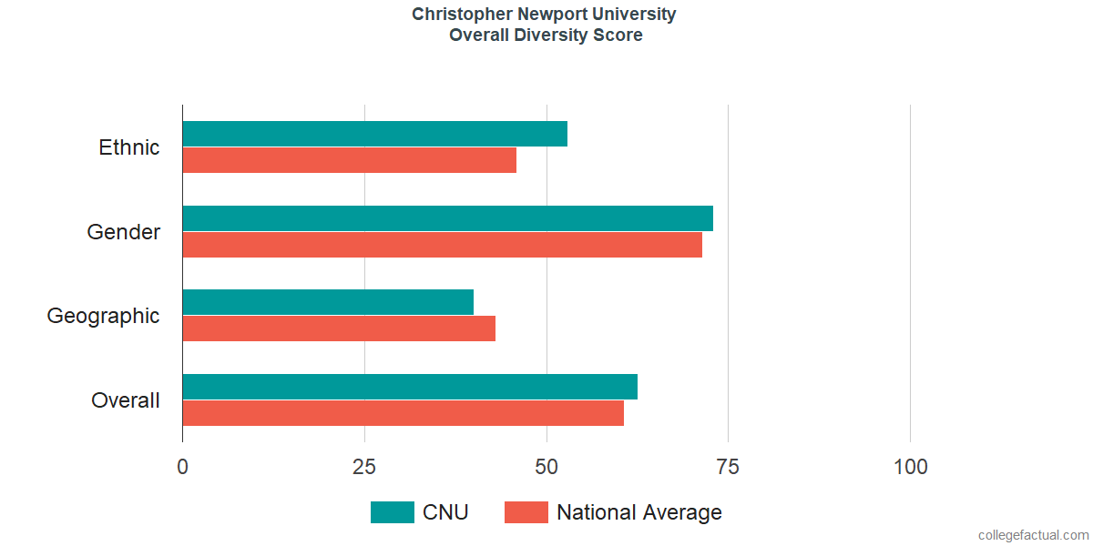 Overall Diversity at Christopher Newport University