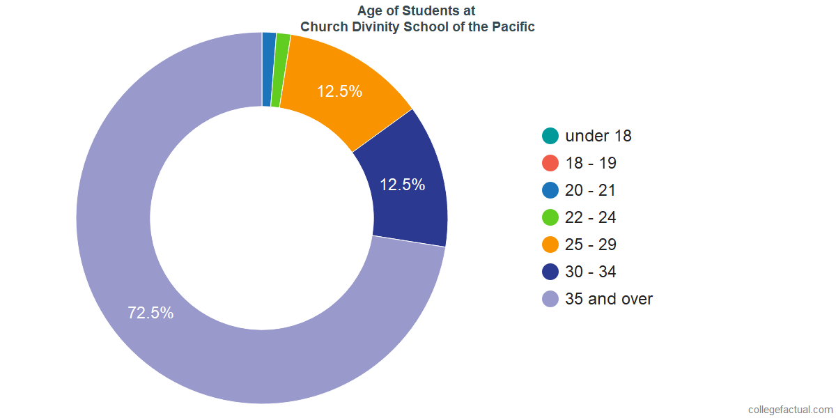 Age of Undergraduates at Church Divinity School of the Pacific