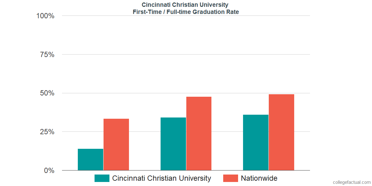 Graduation rates for first-time / full-time students at Cincinnati Christian University