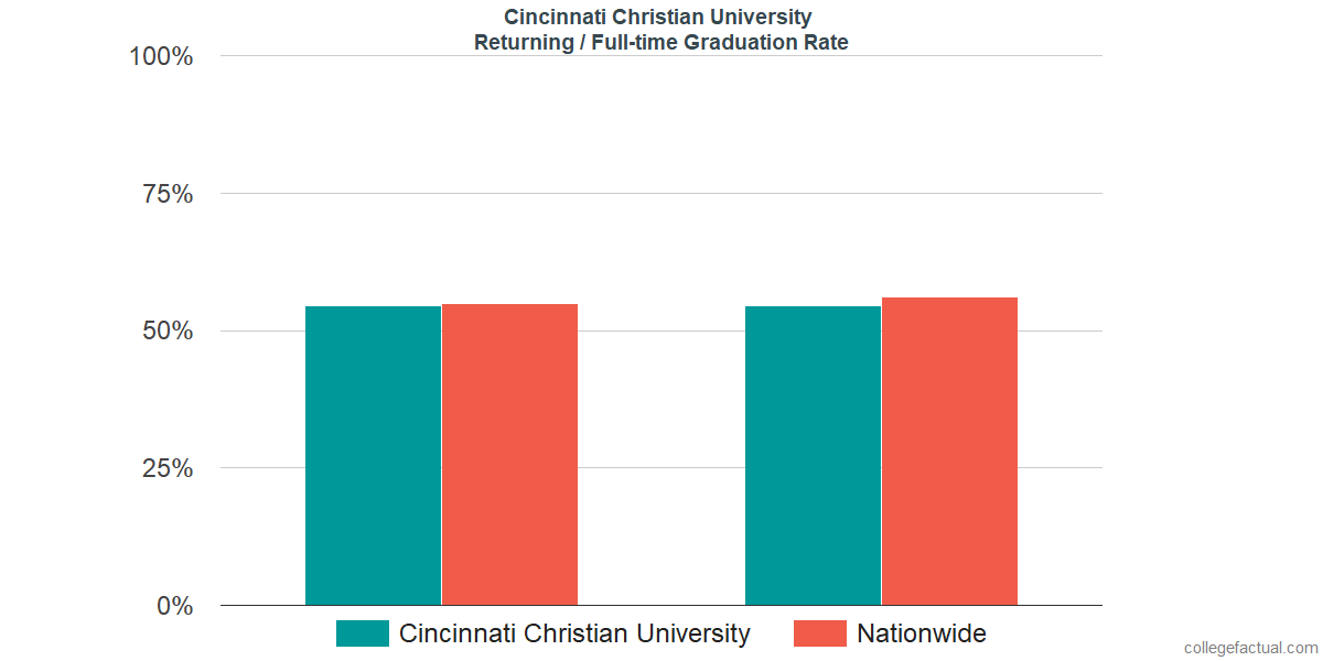Graduation rates for returning / full-time students at Cincinnati Christian University