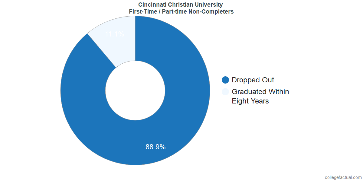Non-completion rates for first-time / part-time students at Cincinnati Christian University