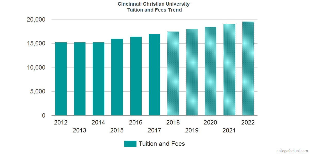 Tuition and Fees Trends at Cincinnati Christian University