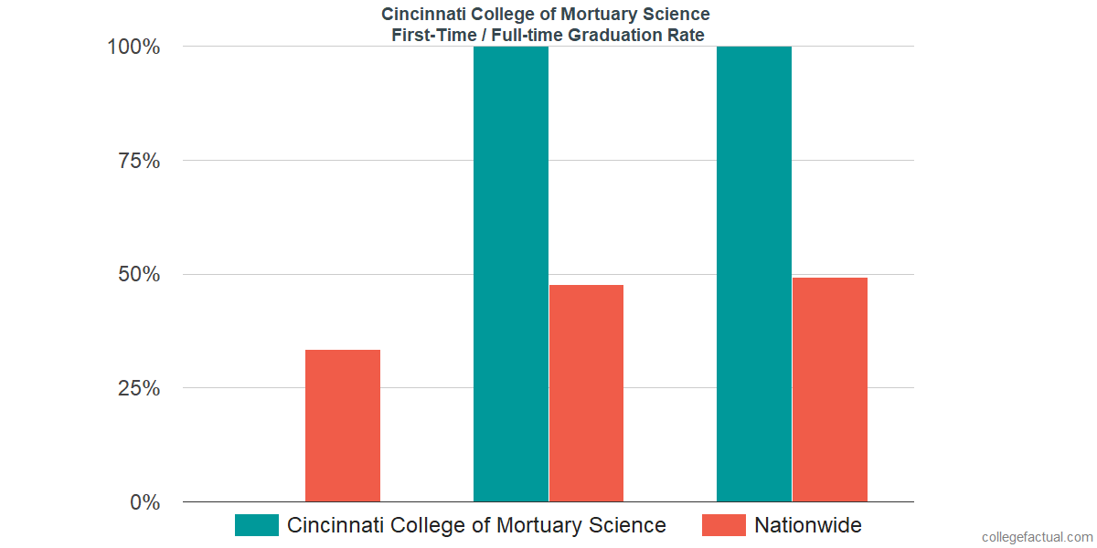 Graduation rates for first-time / full-time students at Cincinnati College of Mortuary Science