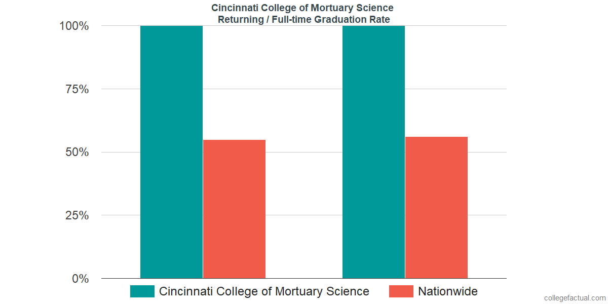 Graduation rates for returning / full-time students at Cincinnati College of Mortuary Science