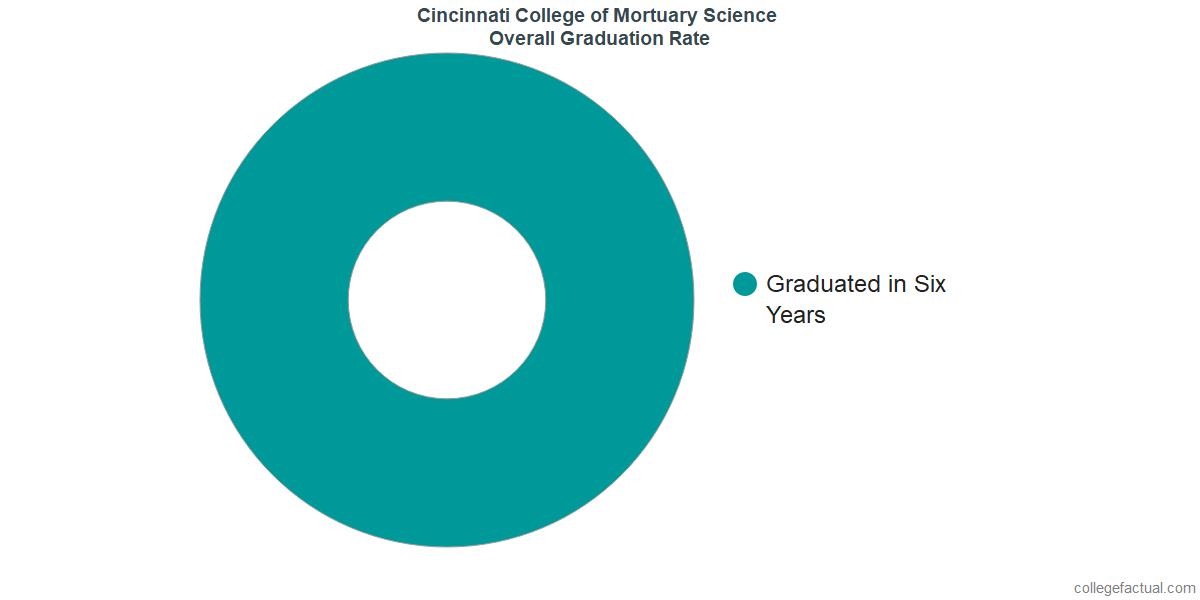 Undergraduate Graduation Rate at Cincinnati College of Mortuary Science