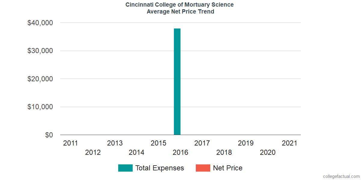 Average Net Price at Cincinnati College of Mortuary Science