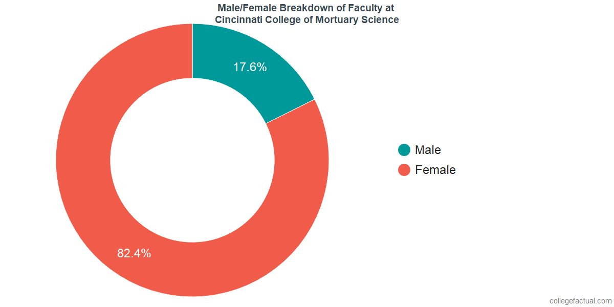 Male/Female Diversity of Faculty at Cincinnati College of Mortuary Science