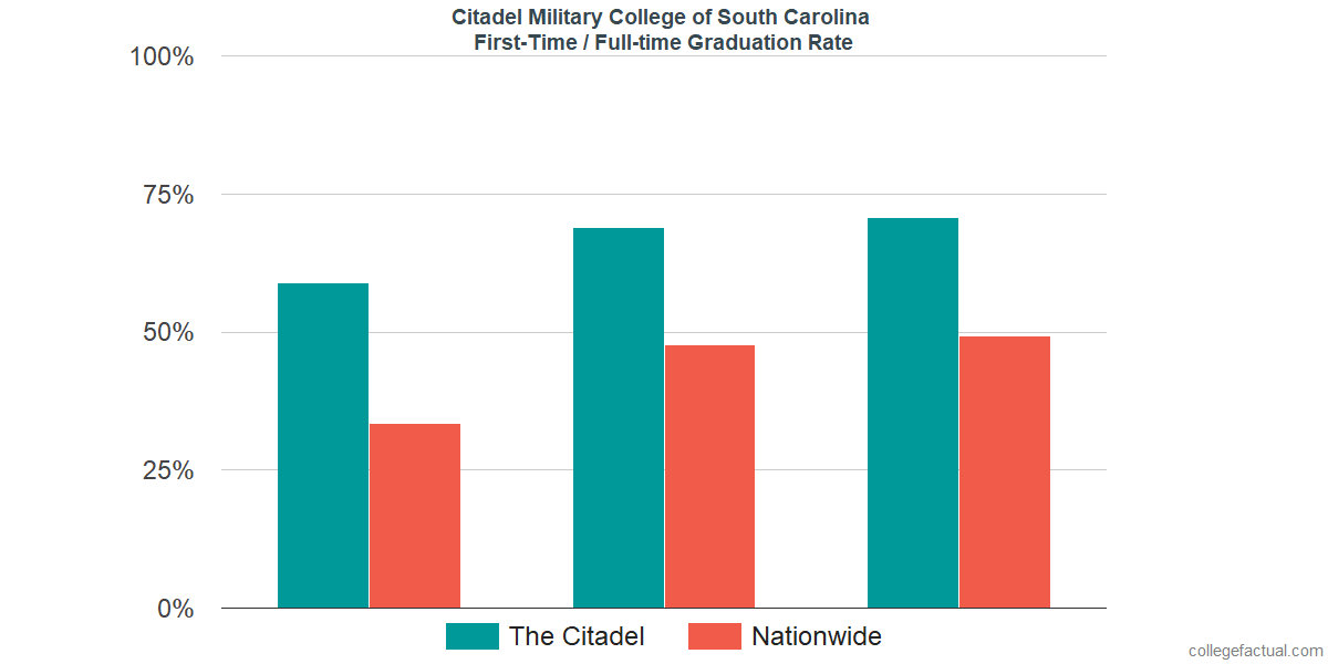 Graduation rates for first-time / full-time students at Citadel Military College of South Carolina