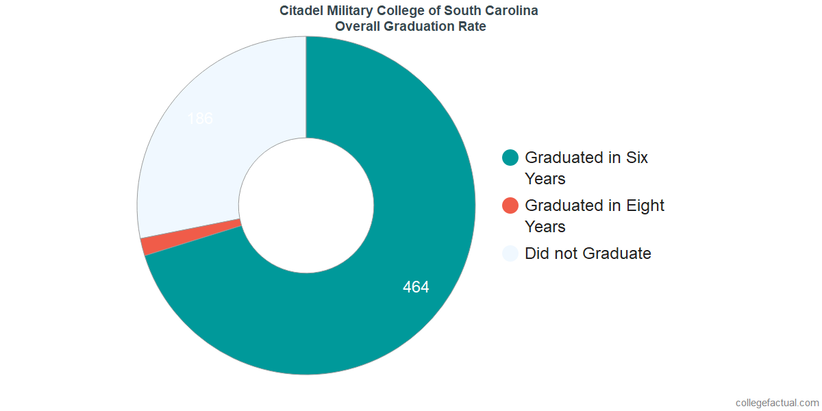 Undergraduate Graduation Rate at Citadel Military College of South Carolina