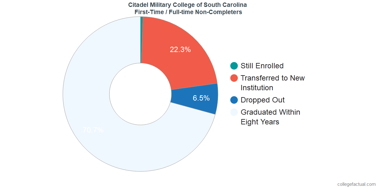 Non-completion rates for first-time / full-time students at Citadel Military College of South Carolina