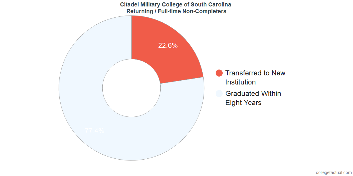 Non-completion rates for returning / full-time students at Citadel Military College of South Carolina
