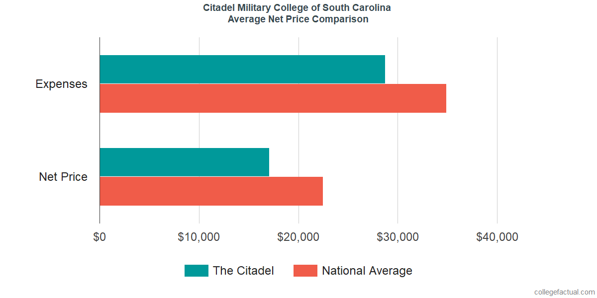 Net Price Comparisons at Citadel Military College of South Carolina