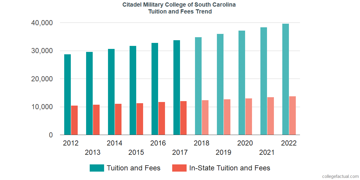 Tuition and Fees Trends at Citadel Military College of South Carolina