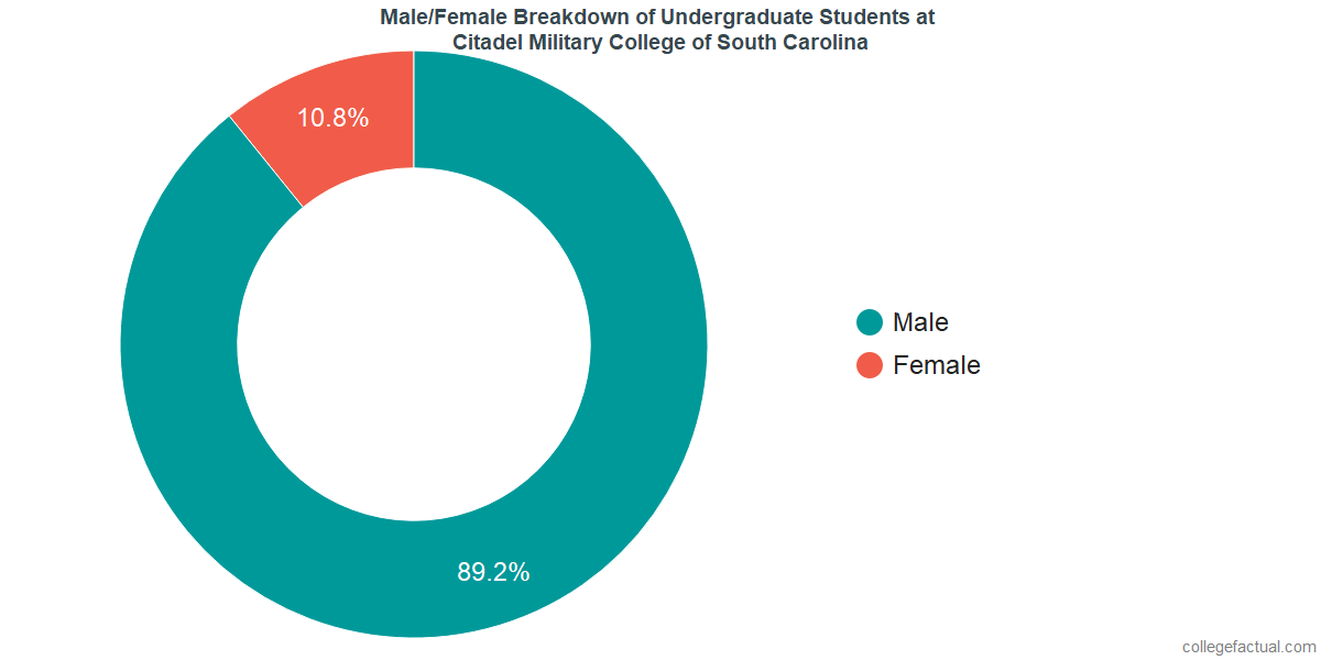 Male/Female Diversity of Undergraduates at Citadel Military College of South Carolina