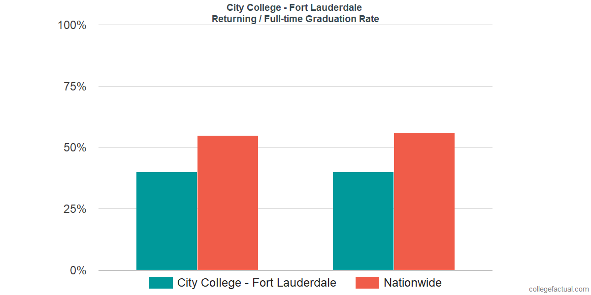 Graduation rates for returning / full-time students at City College - Fort Lauderdale