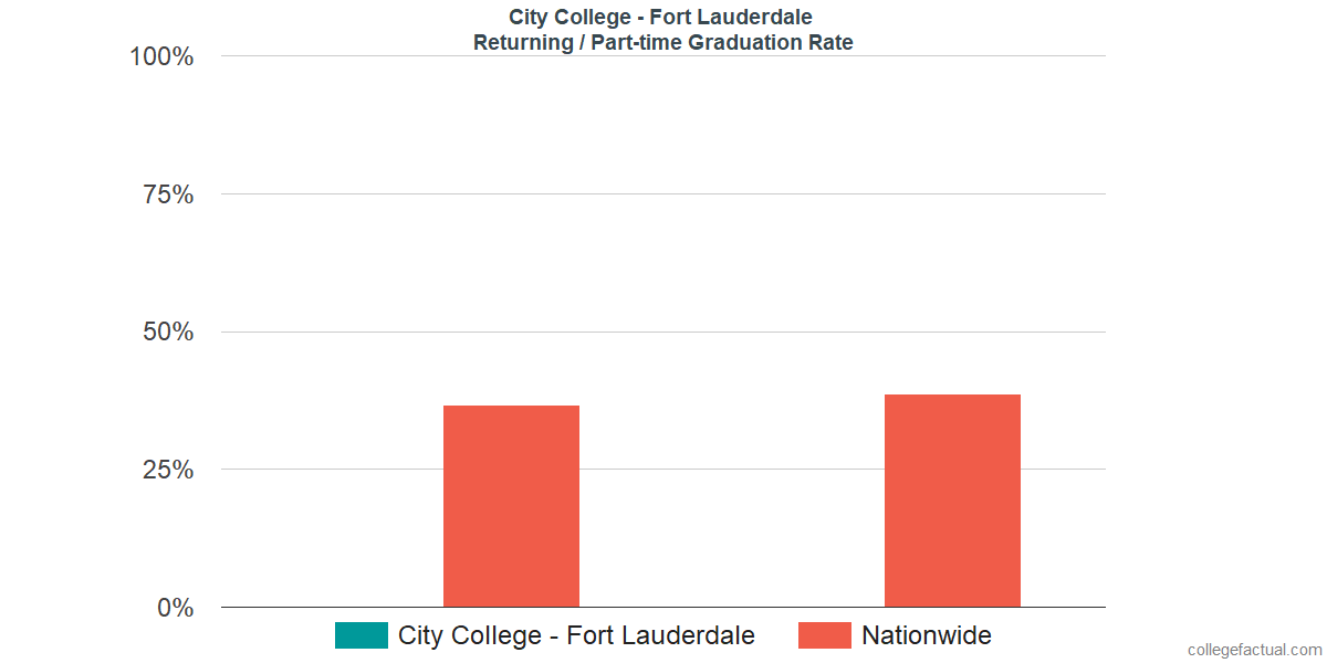 Graduation rates for returning / part-time students at City College - Fort Lauderdale