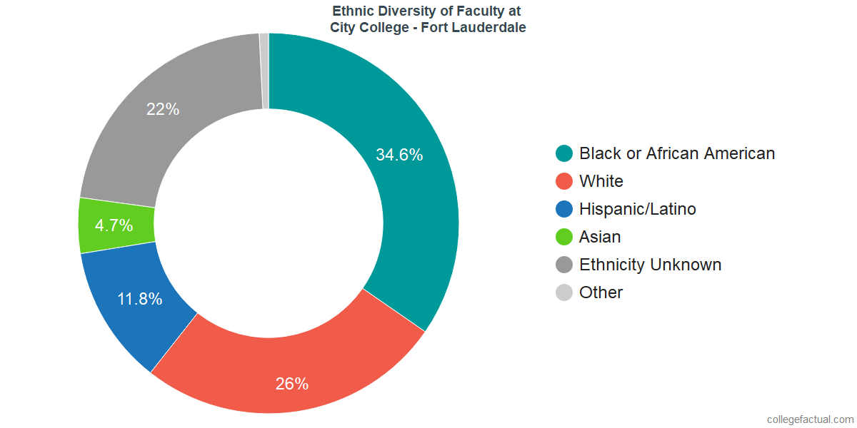 Ethnic Diversity of Faculty at City College - Fort Lauderdale