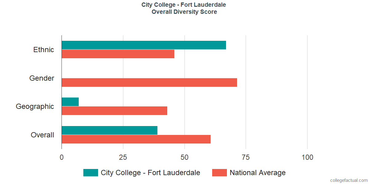 Overall Diversity at City College - Fort Lauderdale