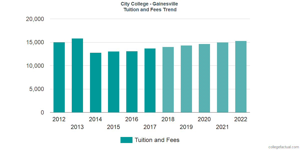 Tuition and Fees Trends at City College - Gainesville