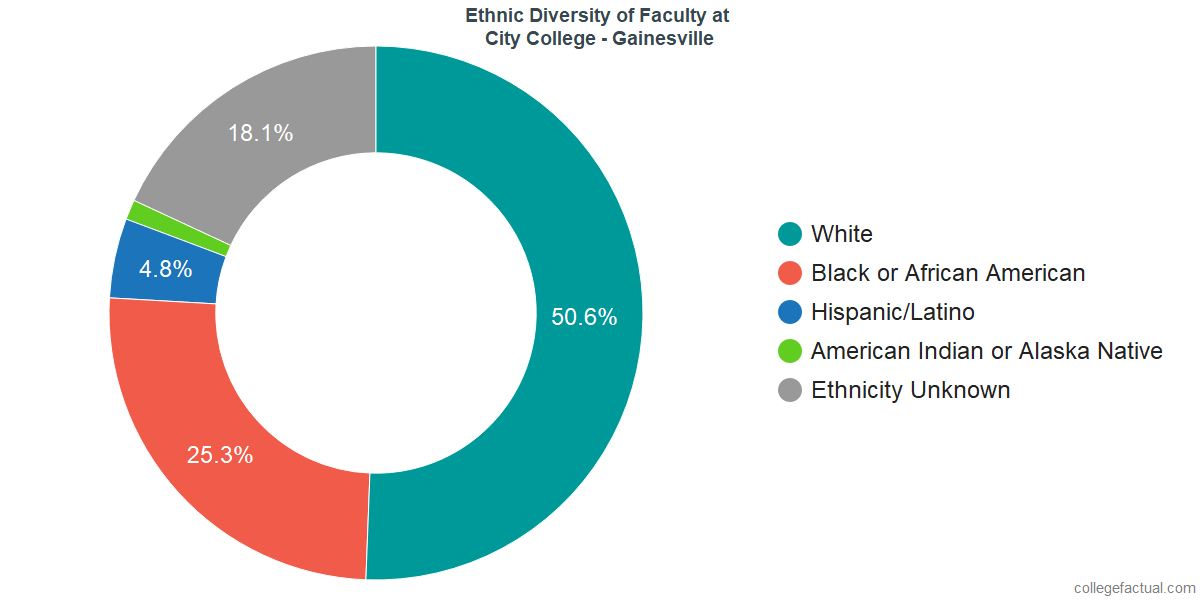 Ethnic Diversity of Faculty at City College - Gainesville