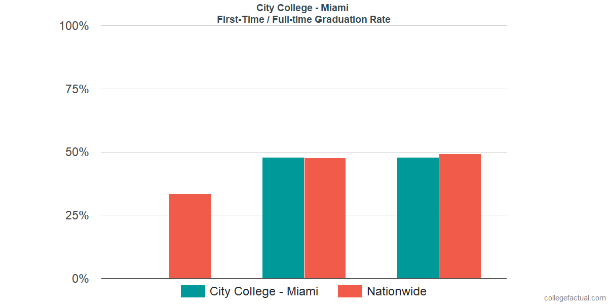 Graduation rates for first-time / full-time students at City College - Miami