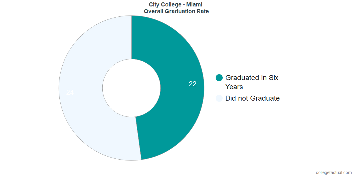 Undergraduate Graduation Rate at City College - Miami