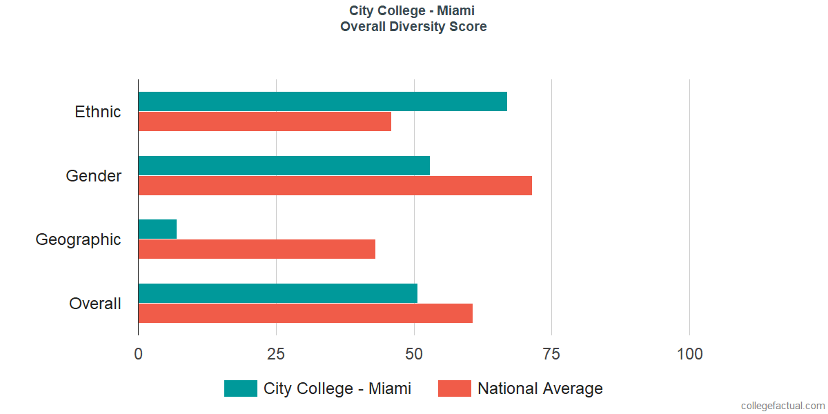 Overall Diversity at City College - Miami