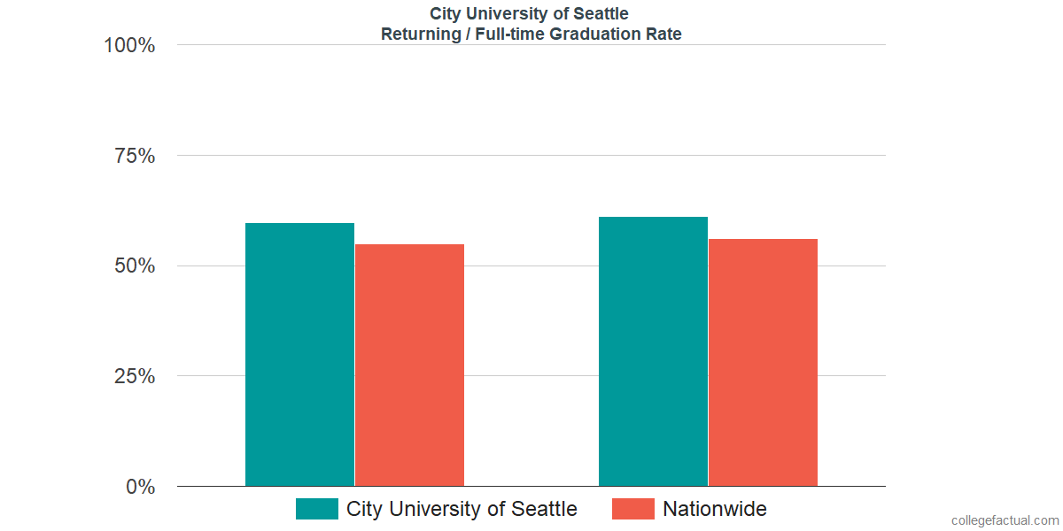Graduation rates for returning / full-time students at City University of Seattle