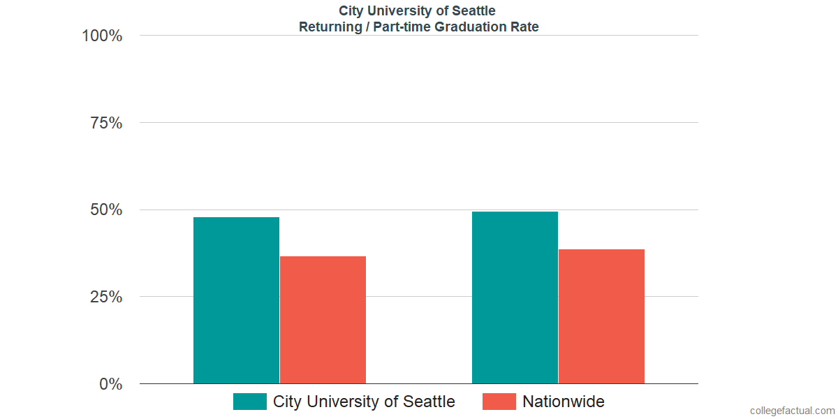 Graduation rates for returning / part-time students at City University of Seattle