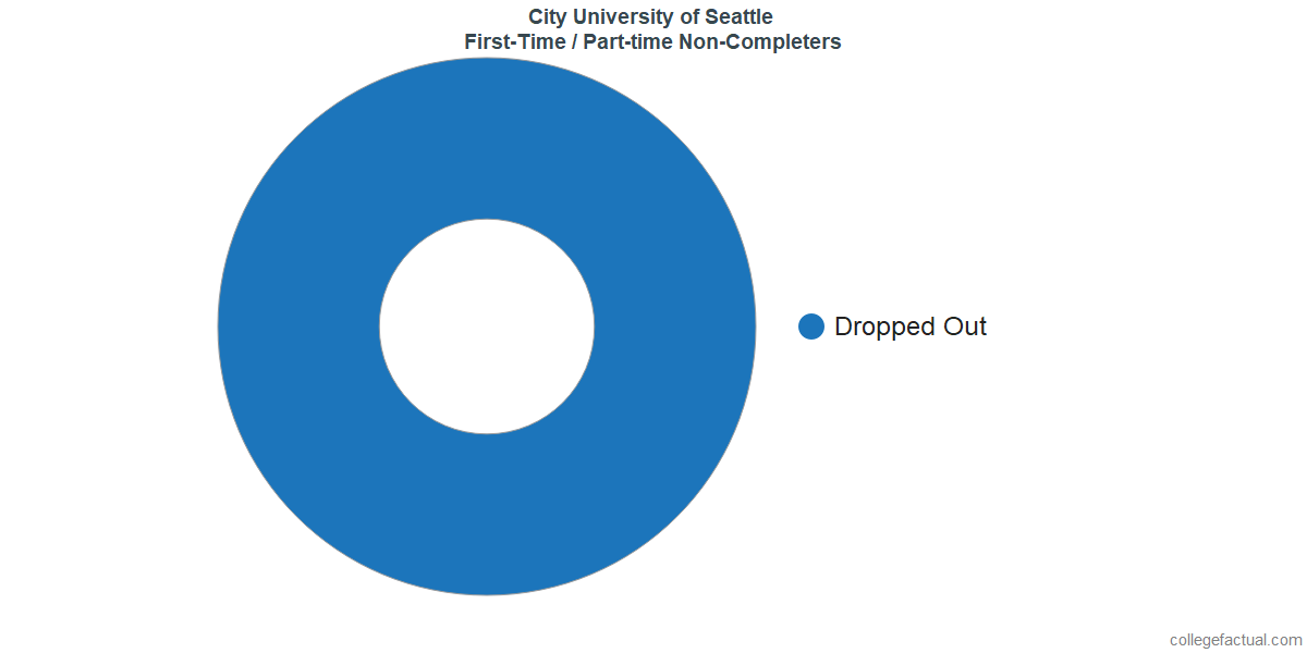 Non-completion rates for first-time / part-time students at City University of Seattle
