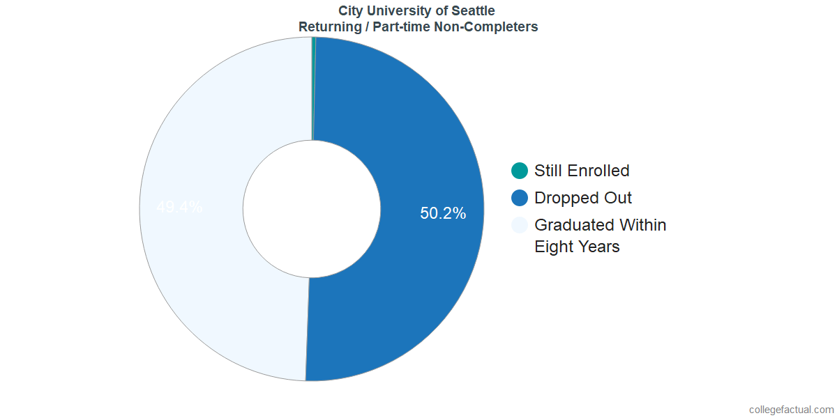 Non-completion rates for returning / part-time students at City University of Seattle