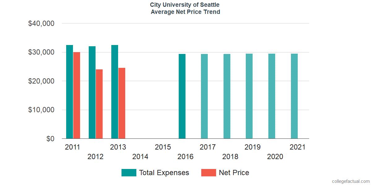 Average Net Price at City University of Seattle