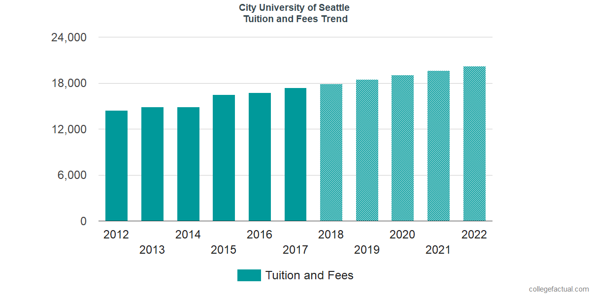 Tuition and Fees Trends at City University of Seattle