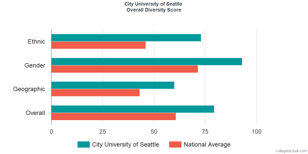 Overall Diversity at City University of Seattle