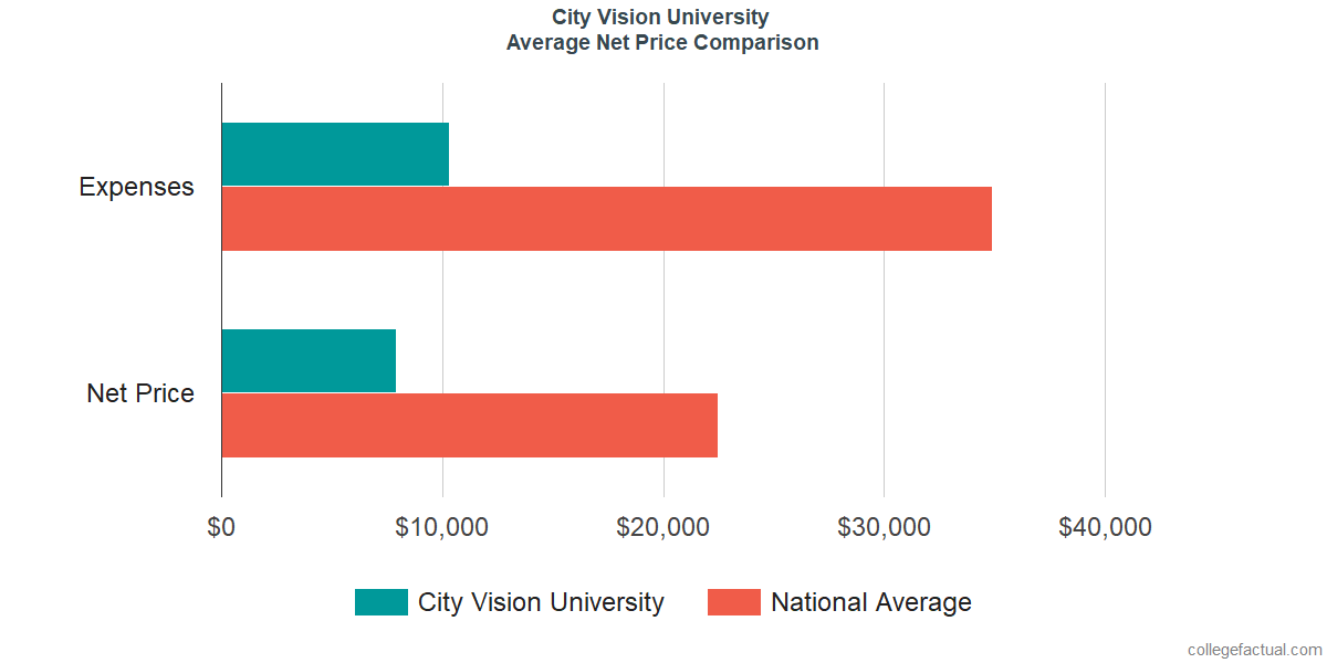 Net Price Comparisons at City Vision University