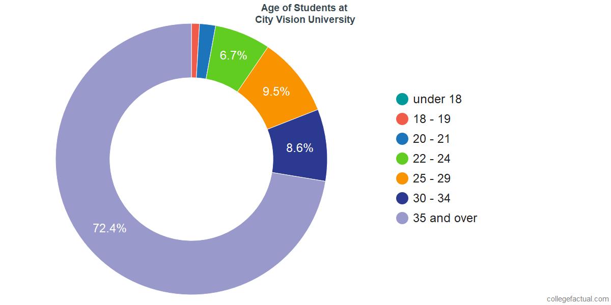 Age of Undergraduates at City Vision University